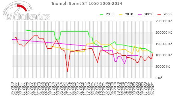 Triumph Sprint ST 1050 2008-2014