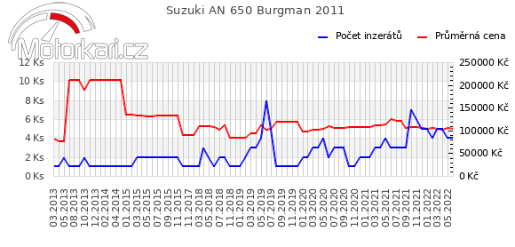 Suzuki AN 650 Burgman 2011