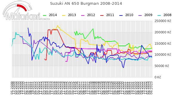 Suzuki AN 650 Burgman 2008-2014