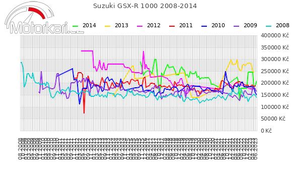 Suzuki GSX-R 1000 2008-2014