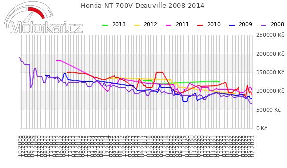 Honda NT 700V Deauville 2008-2014