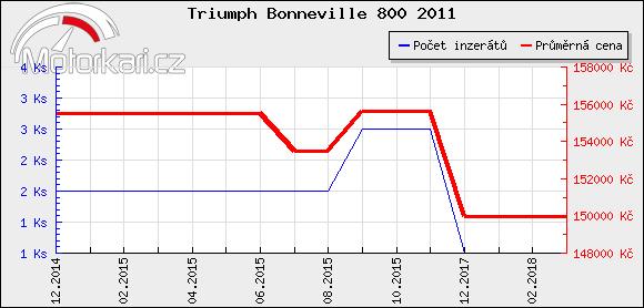 Triumph Bonneville 800 2011