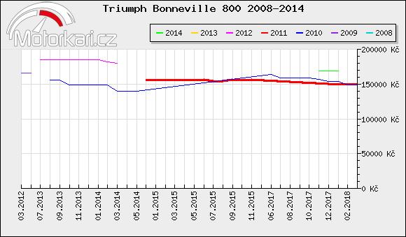 Triumph Bonneville 800 2008-2014