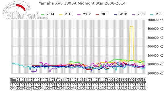 Yamaha XVS 1300A Midnight Star 2008-2014