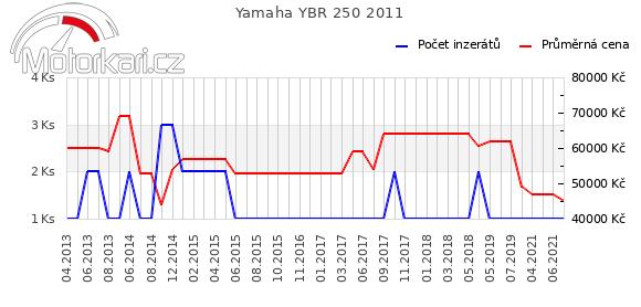 Yamaha YBR 250 2011