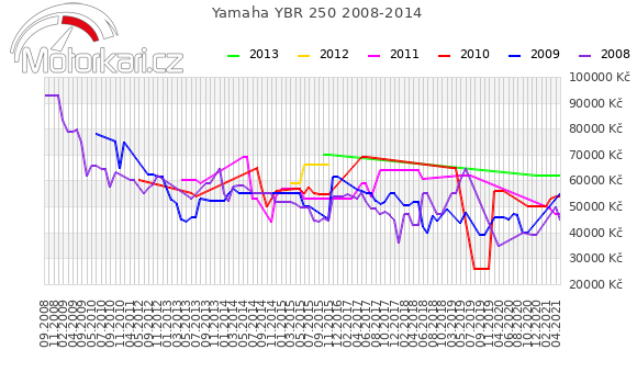 Yamaha YBR 250 2008-2014