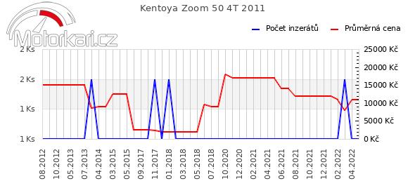 Kentoya Zoom 50 4T 2011