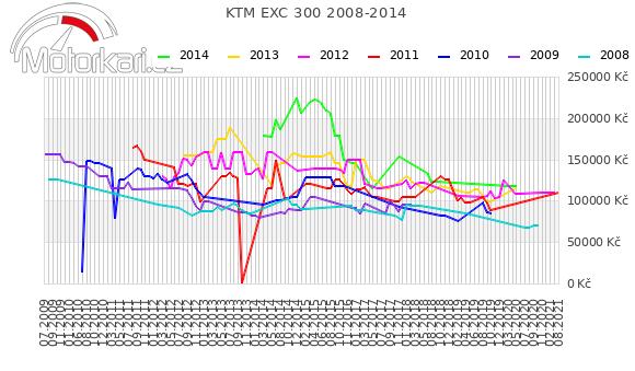 KTM EXC 300 2008-2014