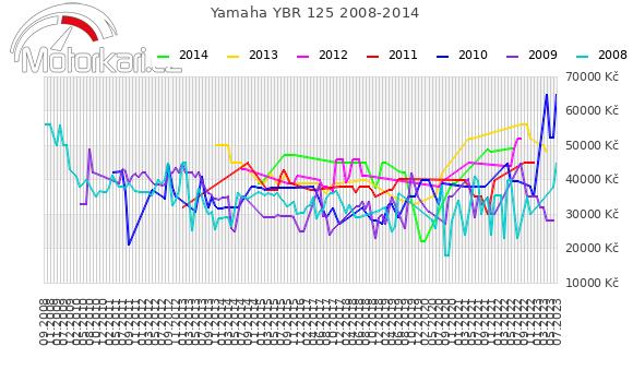 Yamaha YBR 125 2008-2014