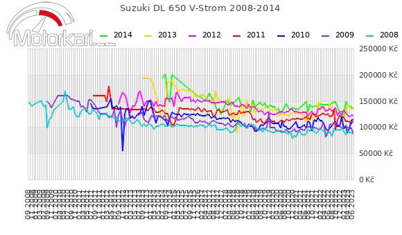 Suzuki DL 650 V-Strom 2008-2014