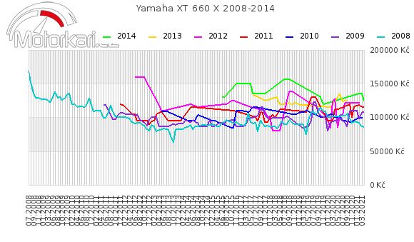 Yamaha XT 660 X 2008-2014