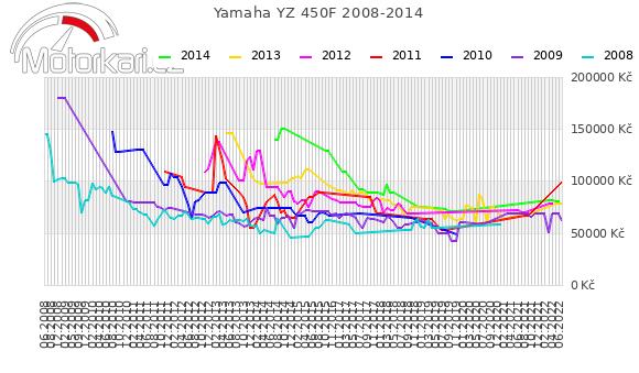 Yamaha YZ 450F 2008-2014