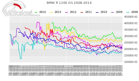 BMW R 1200 GS 2008-2014