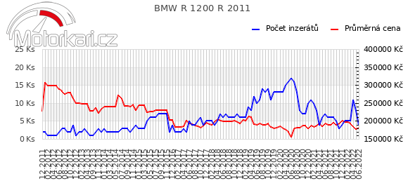 BMW R 1200 R 2011