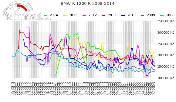 BMW R 1200 R 2008-2014