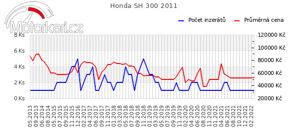 Honda SH 300 2011