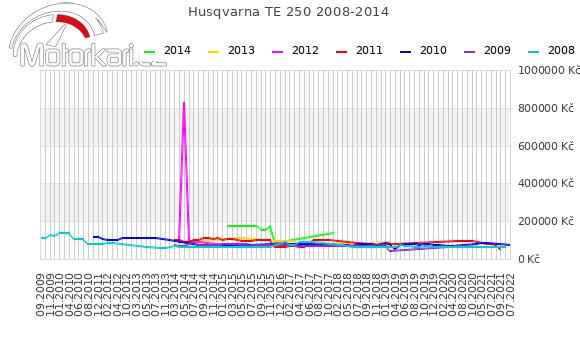Husqvarna TE 250 2008-2014