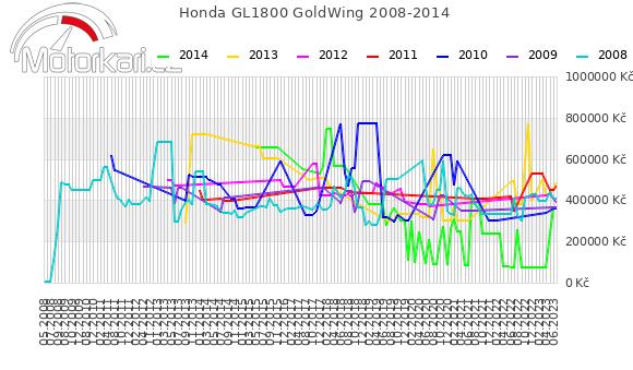 Honda GL1800 GoldWing 2008-2014
