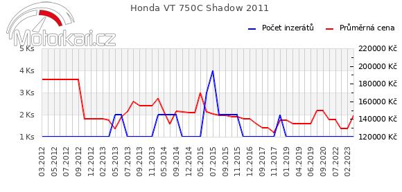 Honda VT 750C Shadow 2011