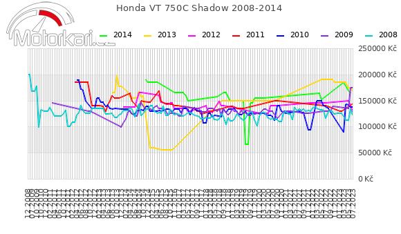 Honda VT 750C Shadow 2008-2014