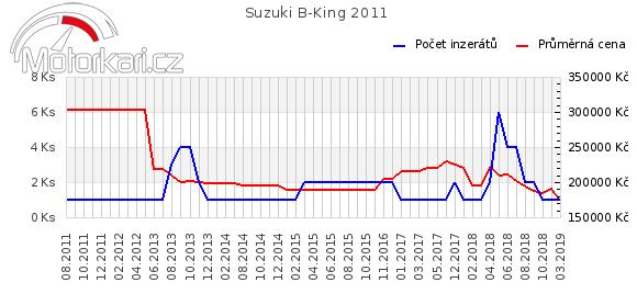 Suzuki B-King 2011