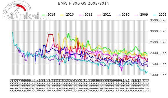 BMW F 800 GS 2008-2014