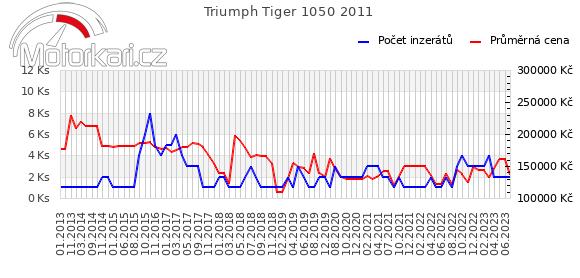 Triumph Tiger 1050 2011