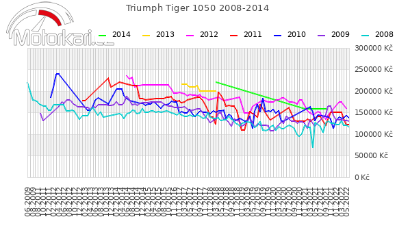 Triumph Tiger 1050 2008-2014
