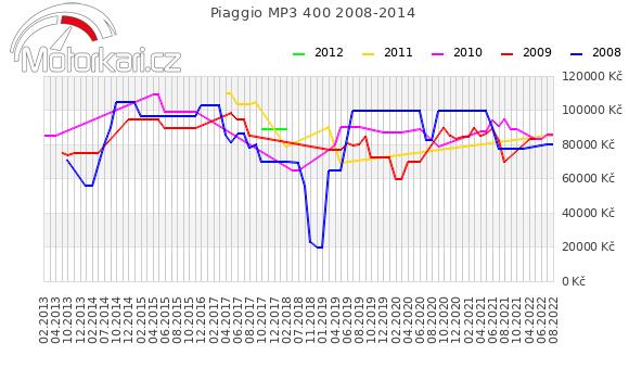 Piaggio MP3 400 2008-2014