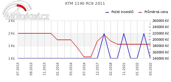 KTM 1190 RC8 2011