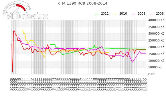 KTM 1190 RC8 2008-2014