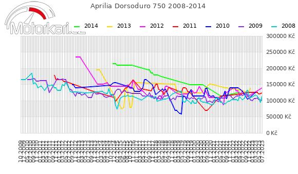 Aprilia Dorsoduro 750 2008-2014