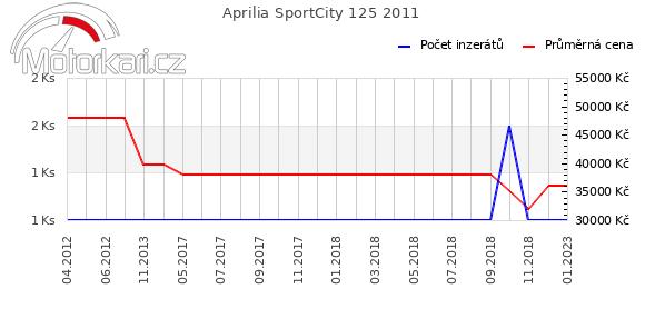Aprilia SportCity 125 2011