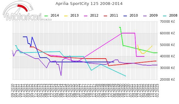 Aprilia SportCity 125 2008-2014