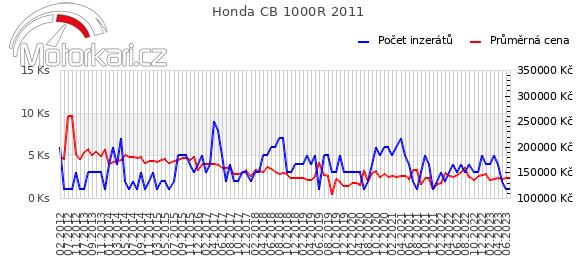 Honda CB 1000R 2011