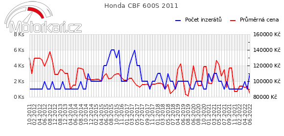 Honda CBF 600S 2011