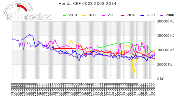 Honda CBF 600S 2008-2014