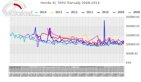 Honda XL 700V Transalp 2008-2014