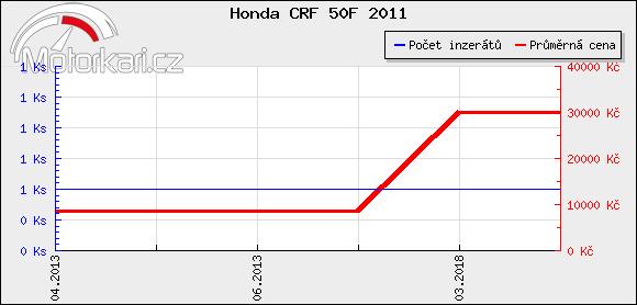 Honda CRF 50F 2011