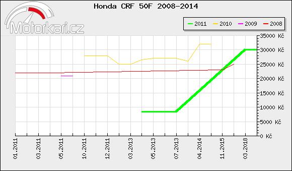 Honda CRF 50F 2008-2014
