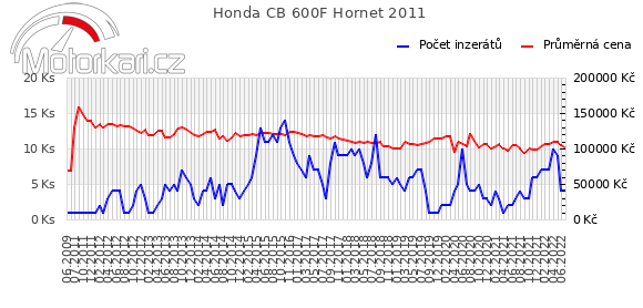 Honda CB 600F Hornet 2011
