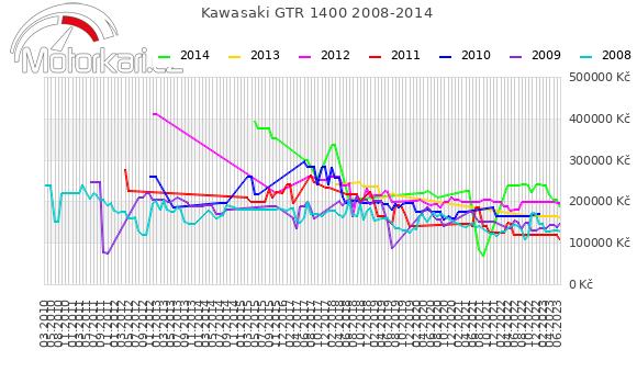 Kawasaki GTR 1400 2008-2014