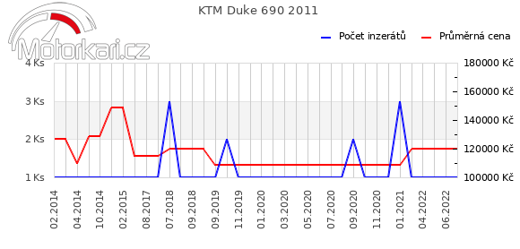 KTM Duke 690 2011