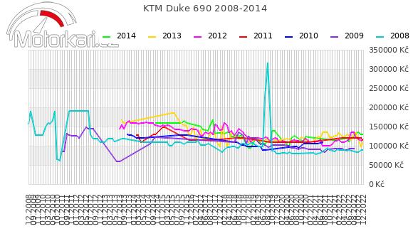 KTM Duke 690 2008-2014