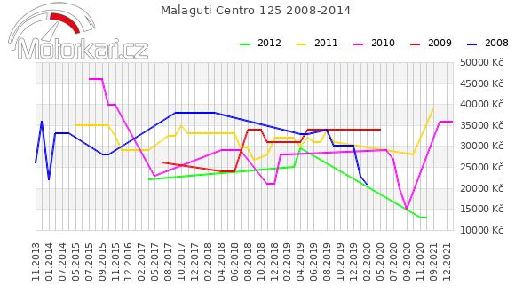 Malaguti Centro 125 2008-2014