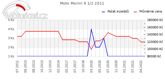 Moto Morini 9 1/2 2011