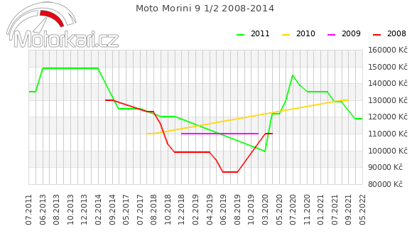 Moto Morini 9 1/2 2008-2014
