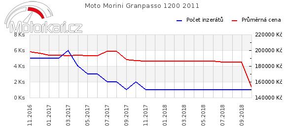 Moto Morini Granpasso 1200 2011