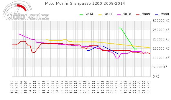 Moto Morini Granpasso 1200 2008-2014