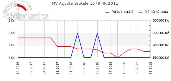 MV Agusta Brutale 1078 RR 2011